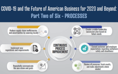 COVID-19 and the Future of American Business for 2020 and Beyond: Part Two of Six – PROCESSES